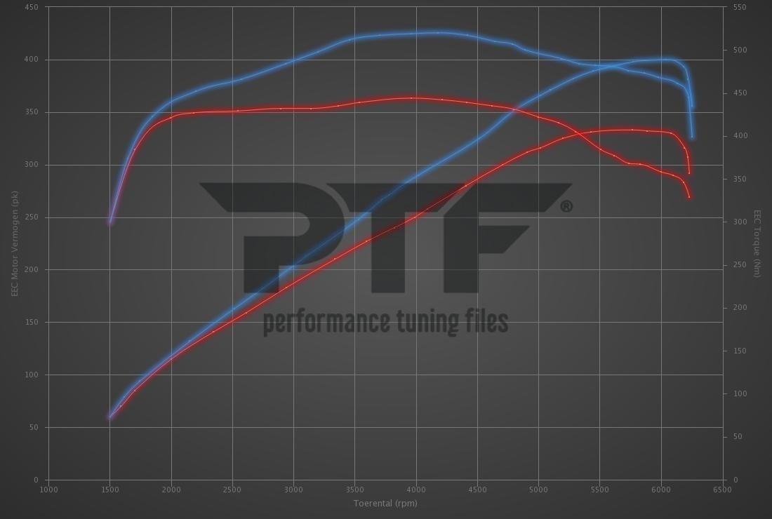 Audi S5 3.0 TFSI 333hp