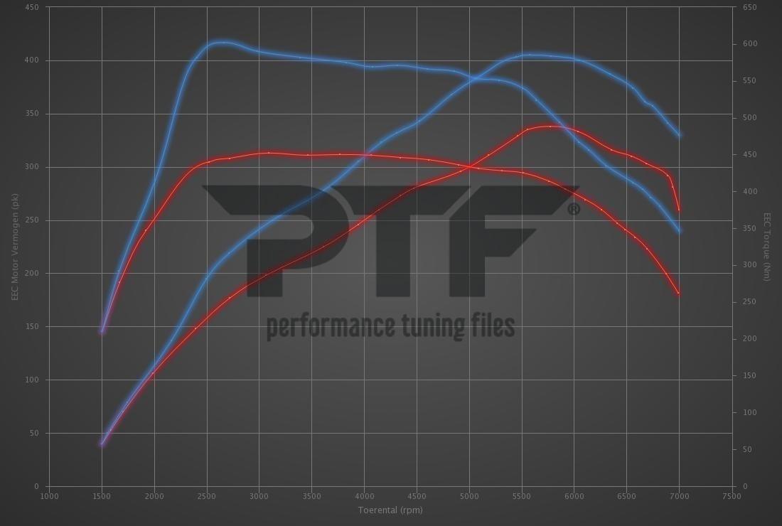 Audi RS3 2.5 TFSI 340hp
