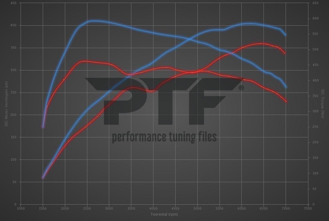 Audi TT 2.5 TFSI RS Plus 360hp