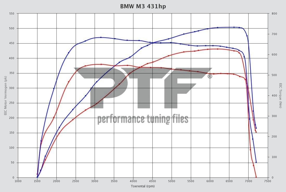 BMW 3 serie M3 431hp