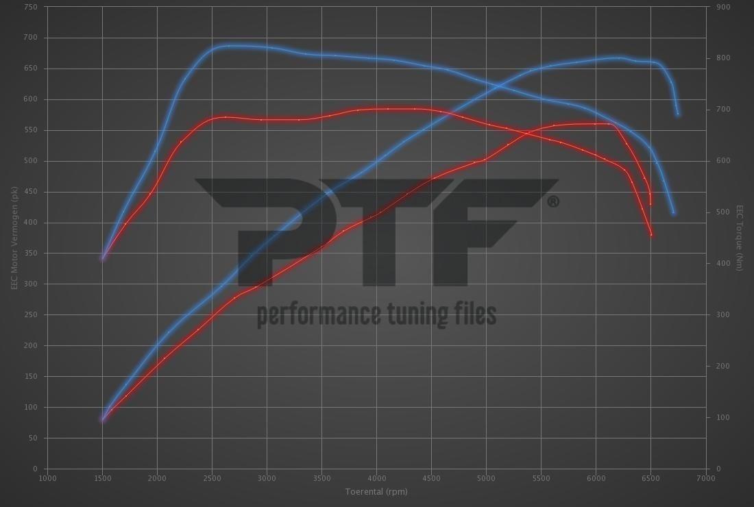 Audi RS7 4.0 TFSI 560hp