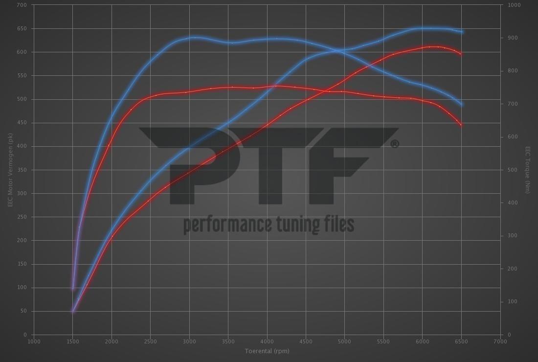 Audi RS6 4.0 TFSI Performance 605hp