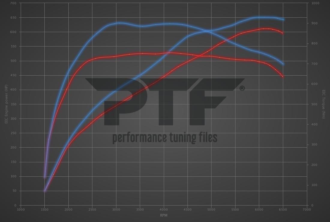 Audi A6 RS6 4.0 TFSI Performance 605hp